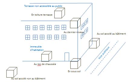 Lieu d'implantation possible du local de production d'énergie, pour l'installation d'une PAC géothermique à absorption en logements collectifs
