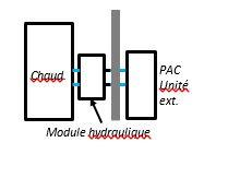 Schéma module hydraulique - Cegibat