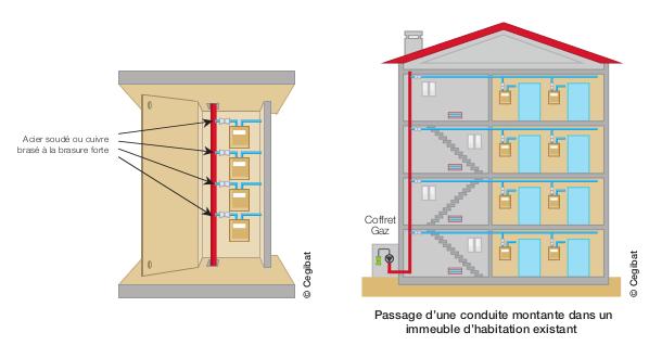 Schéma d'une conduite montante gaz en immeuble collectif d'habitation
