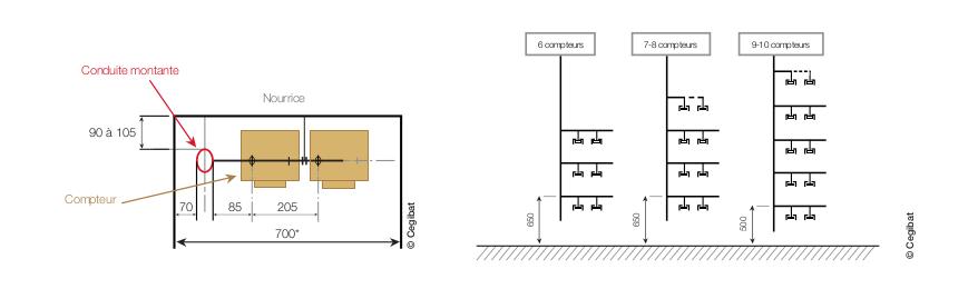 Conduite montante gaz : implantation verticale et horizontale des piquages