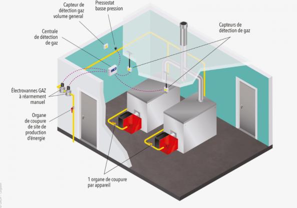 Visuel d'un organe de coupure d'une installation de combustion (Pth >1000 kW)