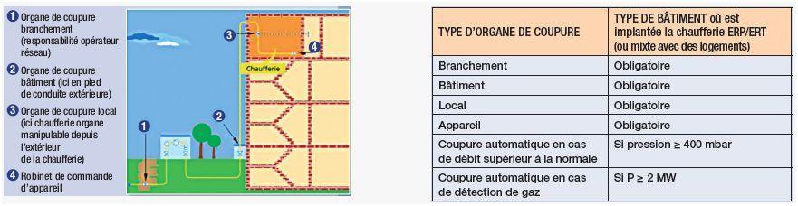 Organes de coupure obligatoires en ERP