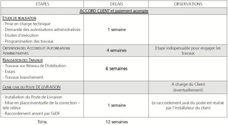 Planning de raccordement gaz (GRDF)