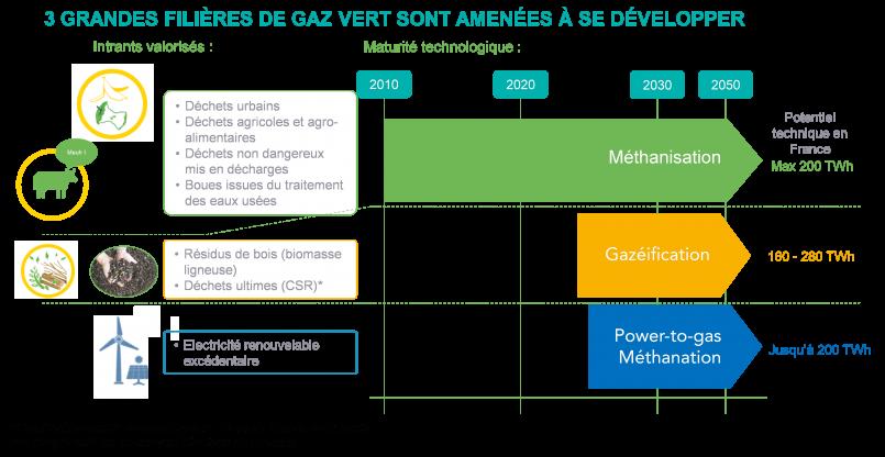 Potentiel de développement des gaz verts en avril 2021