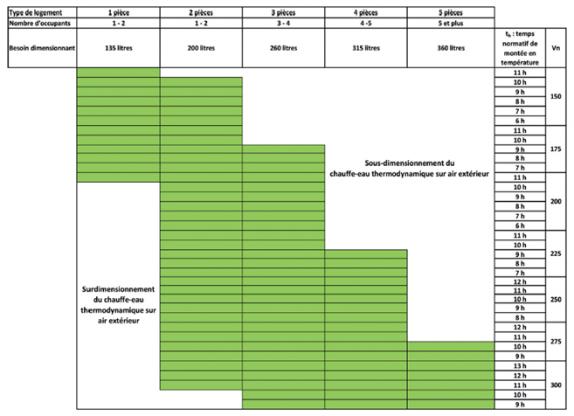 Règle de dimensionnement pour un CET sur air extérieur