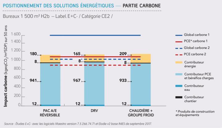 Référentiel E+C-  positionnement des solutions énergétique en bureaux (Carbone)