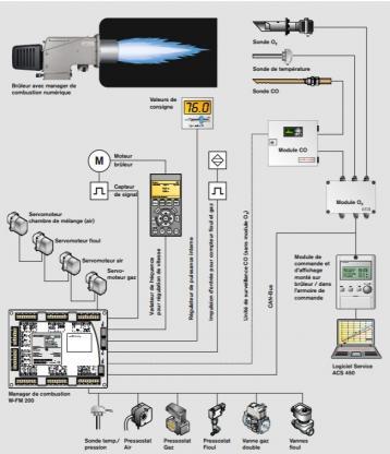 Régulation d'un brûleur micro-modulant