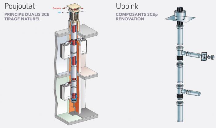 Rénovation conduits 3CE tirage naturel