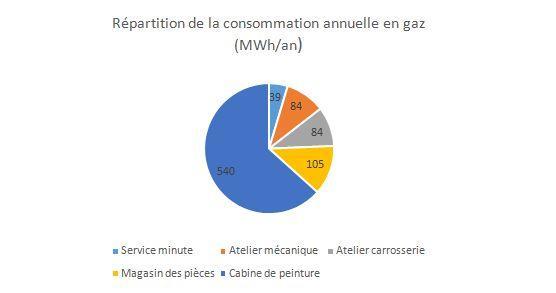 Répartition de la consommation annuelle en gaz