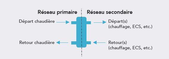 Bouteille casse pression - réseau primaire secondaire