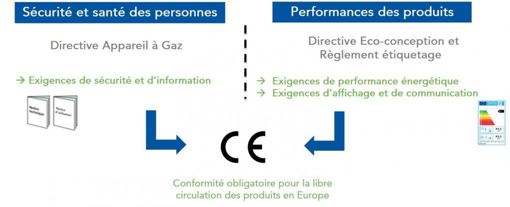 Rappel du contexte législatif européen et marquage CE