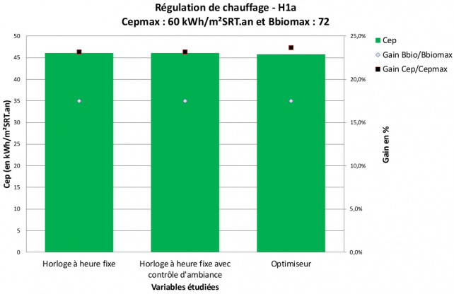 Impact de la régulation de chauffage - H1a