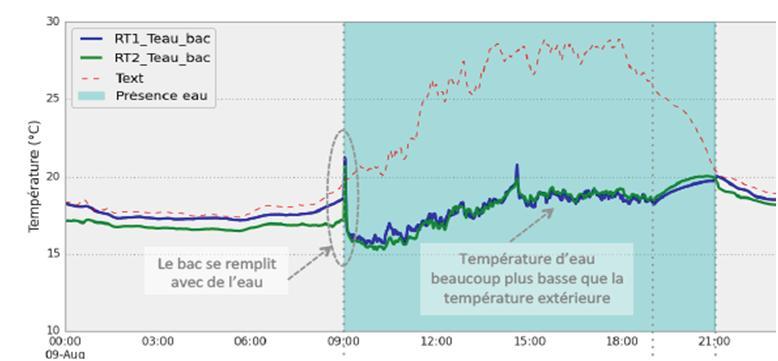 Résultat de la campagne d'instrumentation (température de l'eau)