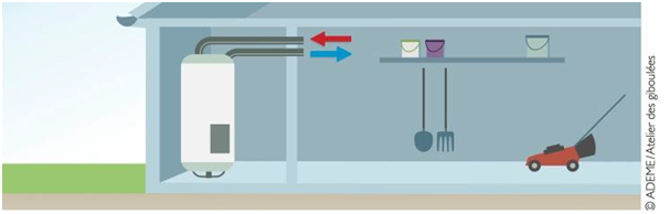 Schéma illustratif d'une configuration avec puisage sur air ambiant