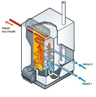 Schéma chaudière condensation 3 piquages