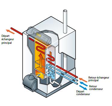 Schéma chaudière condensation 4 piquages