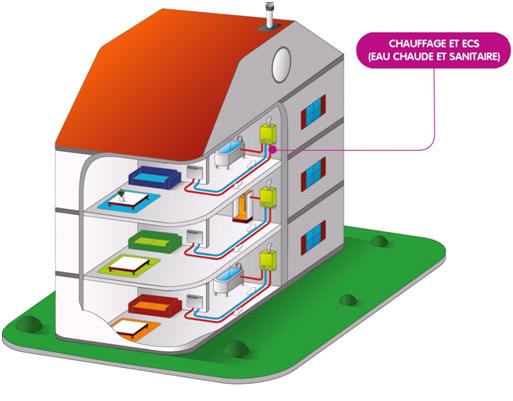 Schéma d'installation de chaudières individuelles en logement collectif