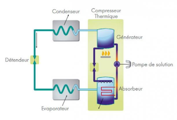 Schéma de fonctionnement d'une PAC aérothermique à absorption gaz