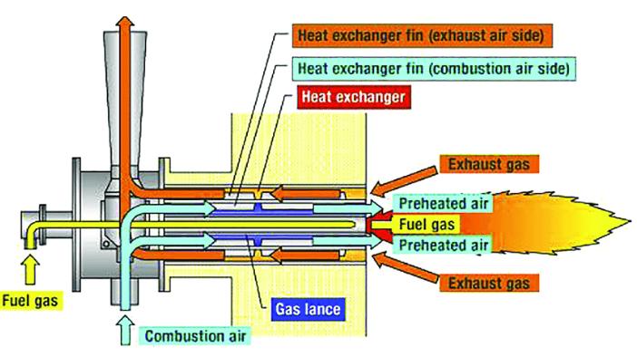 Schéma de principe d'un brûleur auto récupérateur