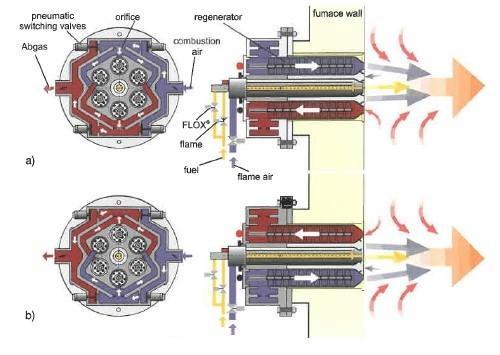 Schéma de principe de brûleurs auto régénératifs - Source : Handbook of Burner Technology for Industrial Furnaces