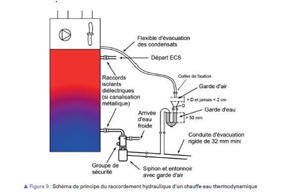 Schéma de principe du raccordement hydraulique