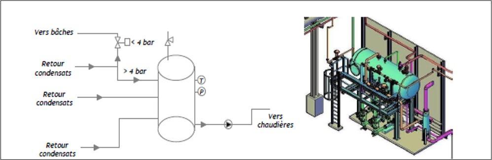 Schéma de principe et skid de la récupération des condensats pour réinjection en chaudière (Source CETIAT)