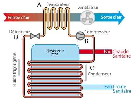 Schéma du principe de fonctionnement d'un CET hybride