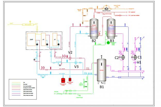 Schéma hydraulique d'une pompe à chaleur à absorption et de deux chaudières