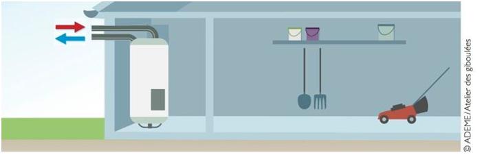 Schéma illustratif d'une configuration avec puisage sur air extérieur