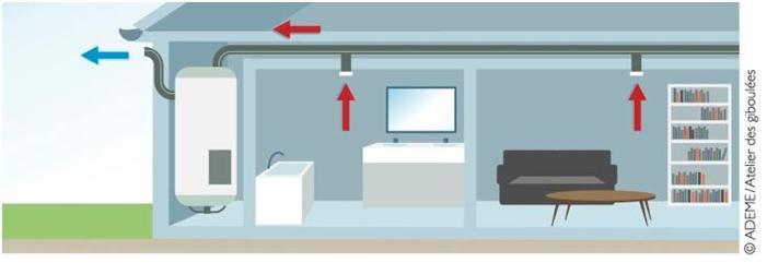 Schéma illustratif d'une configuration avec puisage sur air extrait d'une VMC