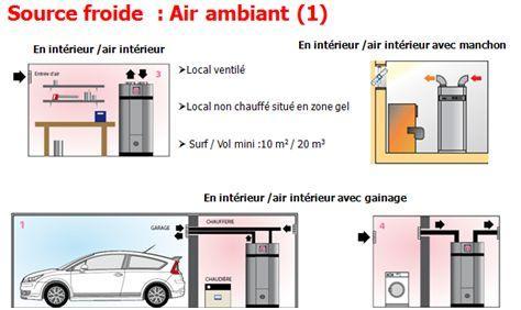 Schéma illustratif des différentes configurations possibles pour une configuration avec puisage sur air ambiant