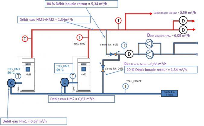 Schéma hydraulique de l'installation et consommation réelle du site