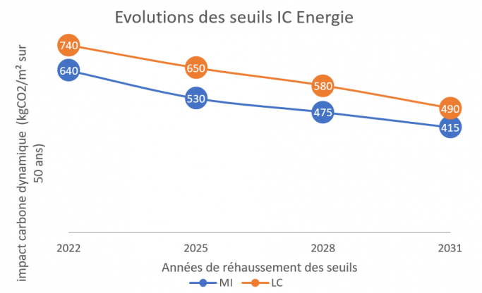 Graphique seuils IC Energie