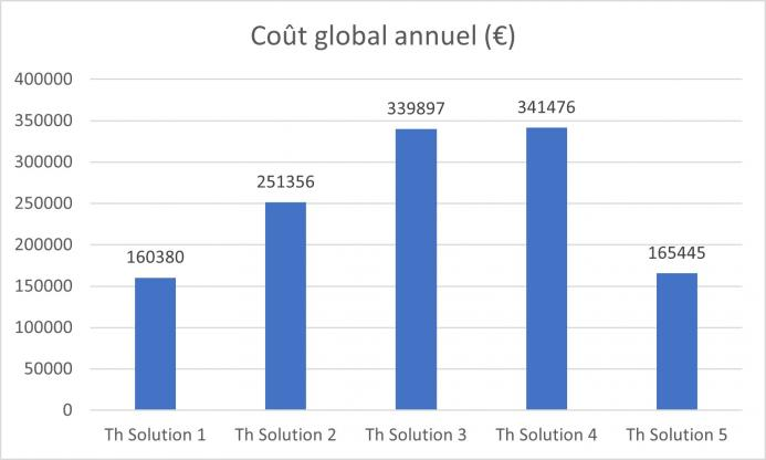 Solutions comparées en déshumidification thermodynamique - cout global annuel