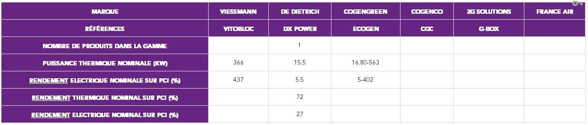 Tableau de présentation de la gamme des cinq principaux fabricants/distributeurs de modules en France en 2016