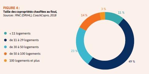 Taille des copropriétés chauffées au fioul<br>Source : état des lieux du parc de copropriétés chauffées au fioul à paris – Agence parisienne du Climat - 2019