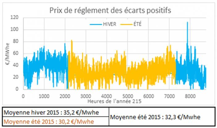 Tarif C16 - Prix des écarts positifs en €/MWhe