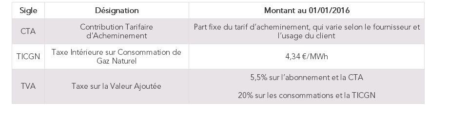 Les taxes et contributions - Gaz naturel