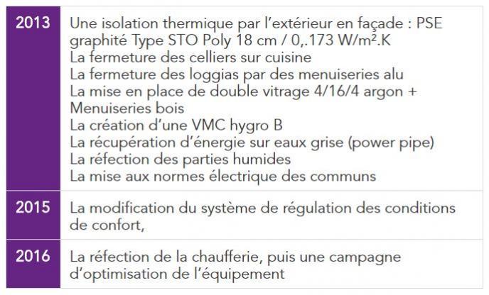 Travaux de rénovation réalisés sur la résidence Les Fontanières