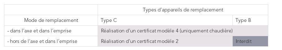 Types de certificat de conformité en fonction des travaux