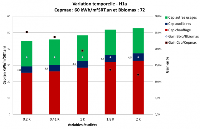Variation temporelle des robinets thermostatiques- H1a