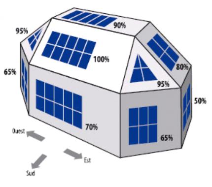 Schéma indiquant le pourcentage de rayonnement reçu par un générateur photovoltaïque qui n'est pas idéalement orienté