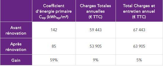 Graphique bilan énergétique et financier - Résidence Les Copieux Le Havre - CEGIBAT