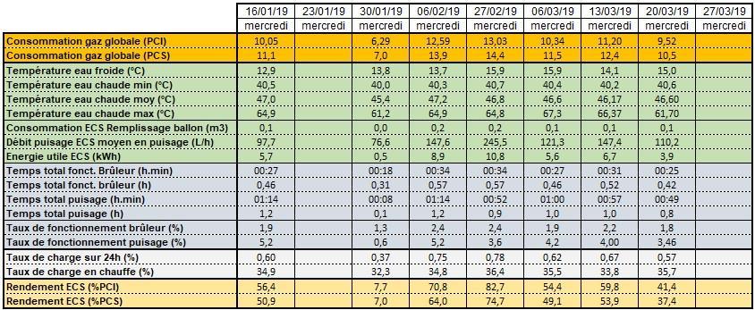 Calculs des rendements de l'accumulateur ECS les mercredis