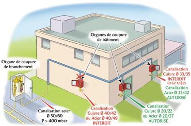Canalisations gaz ERP