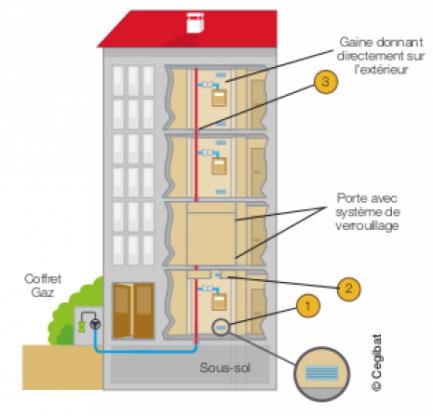 schéma de ventilation des gaines recoupées -  CEGIBAT