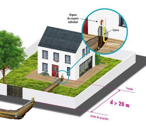 Schéma de l'alimentation en gaz naturel d'une maison individuelle avec une canalisation en polyéthylène (distance > 20 m)