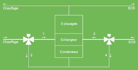 Schéma Chaudière 3 piquages