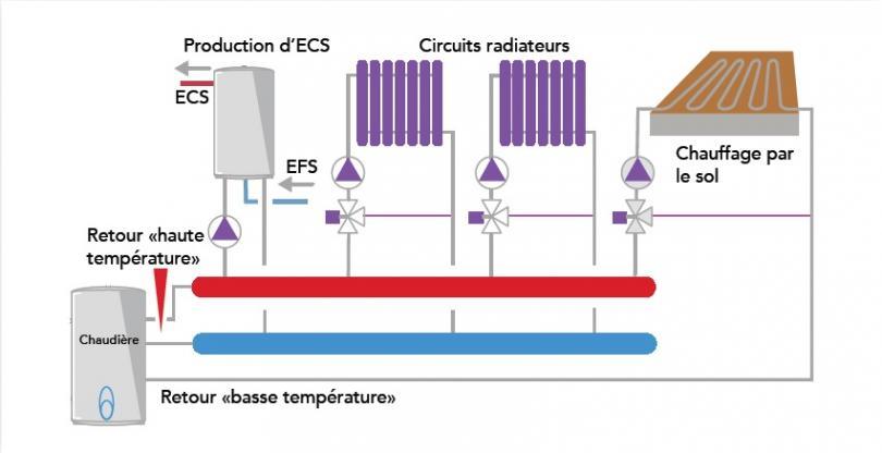 Schéma d'exemple : le choix d'une chaudière 3 piquages pour maximiser la performance de la condensation