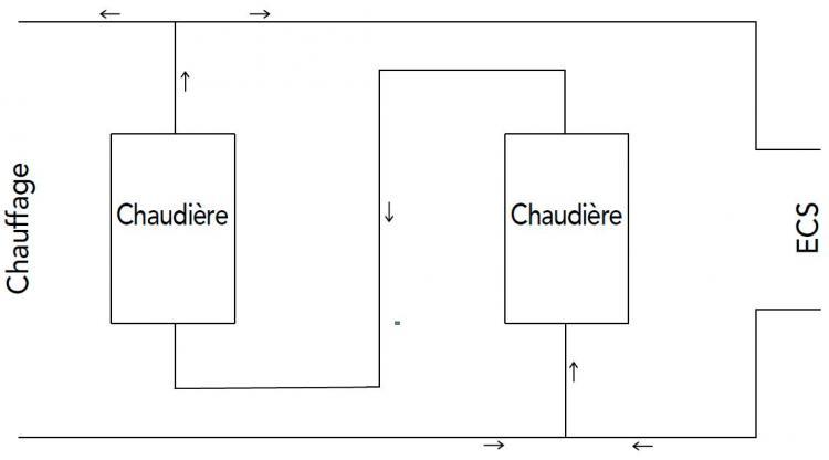 Schéma Chaudières en série